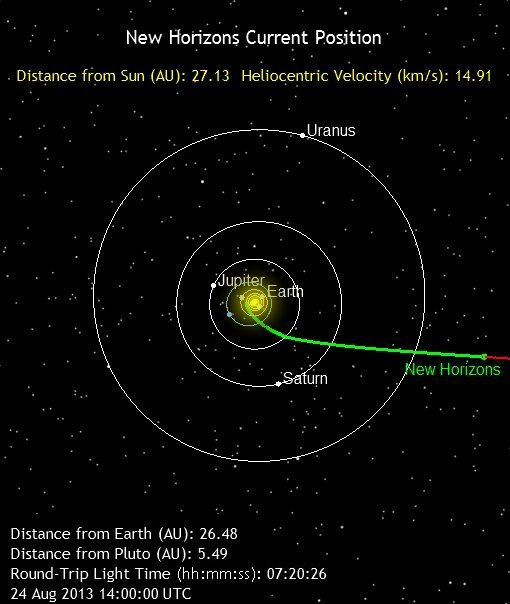 Follow along with the New Horizons mission by visiting Where Is New Horizons Now?