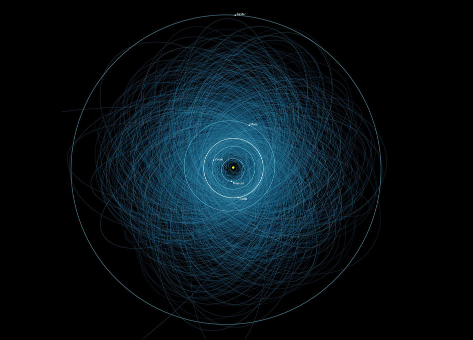 View larger. | This graphic shows the orbits of all the known Potentially Hazardous Asteroids (PHAs), numbering over 1,400 as of early 2013. Image via NASA