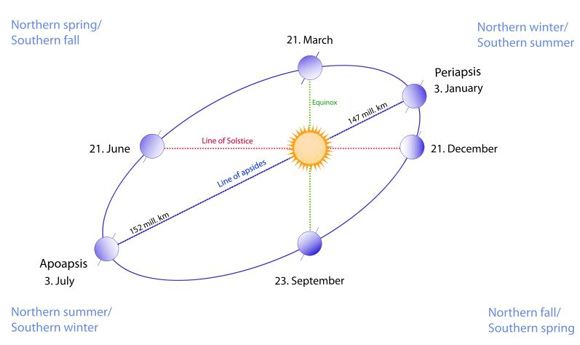 Diagram of Earth's orbit showing one side closer to the sun (periapsis) than the other (apoapsis).