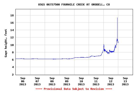 Hydrograph late last night showing a wall of water possibly 18 feet high at the Fourmile Creek in Orodell, Colorado approaching Boulder.