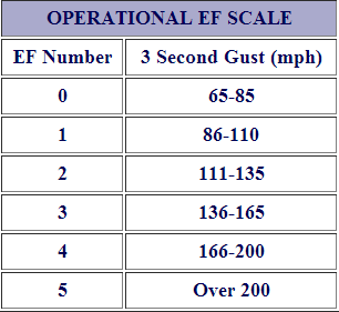 The Enhanced Fujita scale. Image Credit: NOAA