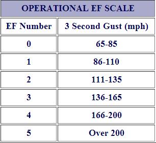 The Enhanced Fujita scale. Image Credit: NOAA
