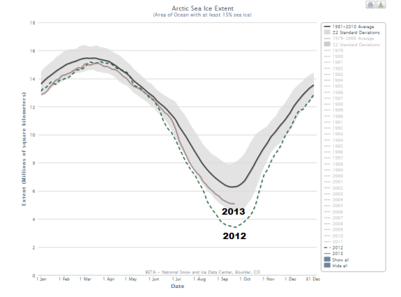 Arctic Sea ice extent in 2012 and 2013. Image Credit: NSIDC