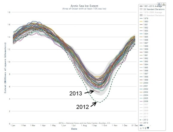 Arctic sea ice melt in 2013 compared to the years from 1979-2006. Image Credit: NSIDC