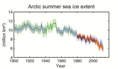 Arctic summer sea ice melt over the past century. Image Credit: IPCC