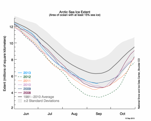 Arctic sea ice melt over the past five years. Melt in 2013 has been less than the previous years thanks to cooler temperatures in the Arctic for the majority of the melting season. Image Credit: NSIDC