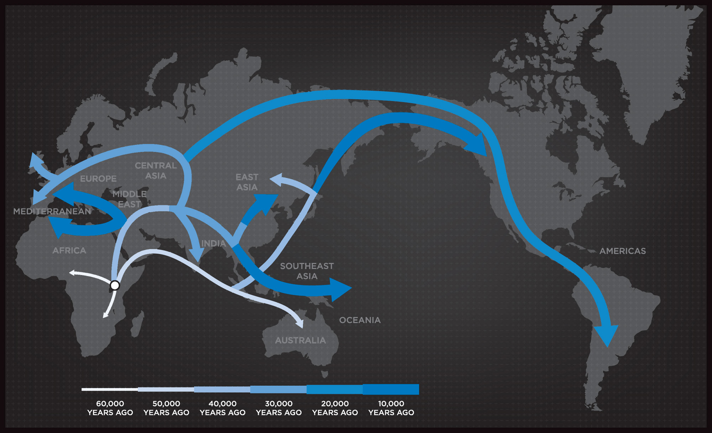 A snapshot of human migration out of Africa that began about 70,000 years ago. Image credit: Genographic Project, National Geographic Society.