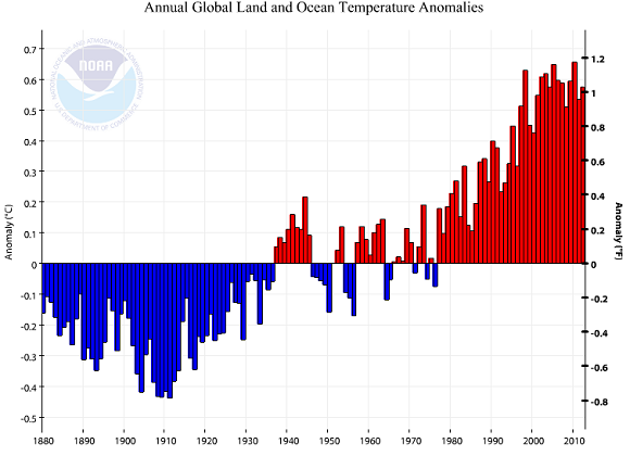 Global temperatures have continued to rise over the past century. Image Credit: NCDC
