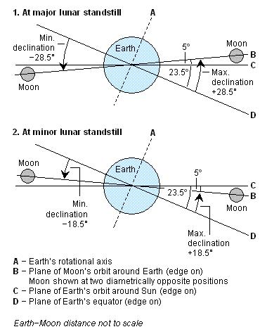 The plane of the moon's orbit is inclined at 5o to the ecliptic (plane of the Earth's orbit). In a year when the moon's orbit intersects the ecliptic at the March equinox point, going from north to south, we have a minor lunar standstill year. Thereby, the lunar standstill points are 5o closer to the equator than are the solstice points (23.5o - 5o = 18.5o declination).