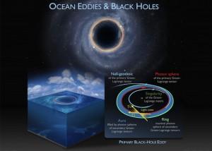 ocean-eddies-black-holes