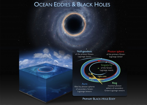 ocean-eddies-black-holes