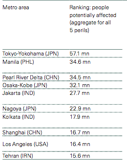 Screen captured from Swiss Re, via Treehugger.