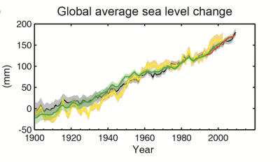 Sea level change over the past century. Image Credit: IPCC