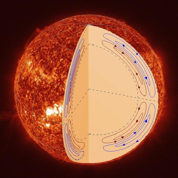 solar-circulation