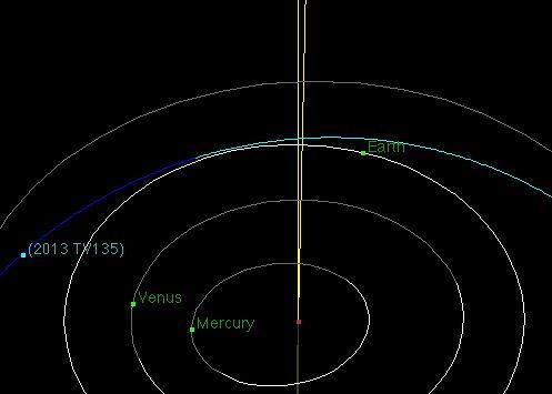 Orbit of 2013 TV135. Illustration by NASA / JPL