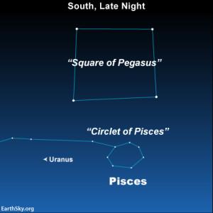 Uranus sky chart