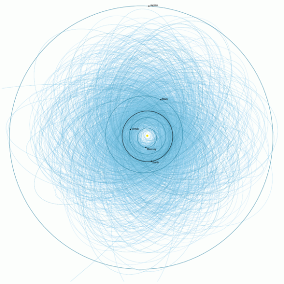 plot of orbits of all the known Potentially Hazardous Asteroids (PHAs), numbering over 1,400 as of early 2013. These are the asteroids considered hazardous because they are fairly large (at least 460 feet or 140 meters in size), and because they follow orbits that pass close to the Earth's orbit (within 4.7 million miles or 7.5 million kilometers). Image via NASA/JPL
