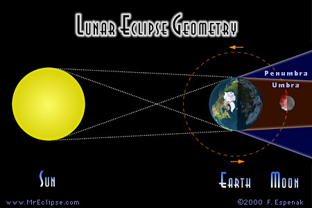 Diagram: Sun on left, Earth casting shadow, moon in shadow.