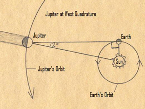 Drawn diagram of Earth's and Jupiter's orbits in black on sepia.