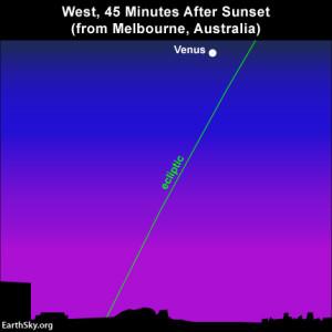 Venus and ecliptic at southerly latitudes