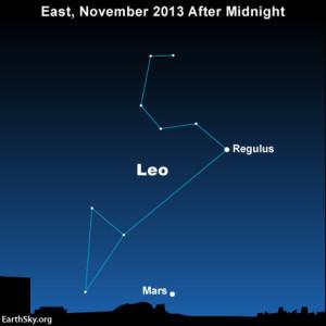 Leo and Mars