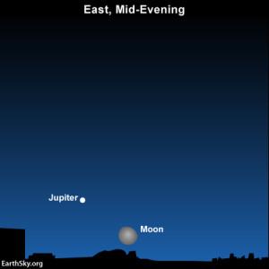 Moon, Jupiter, orion the hunter at mid-evening November 21. Read more