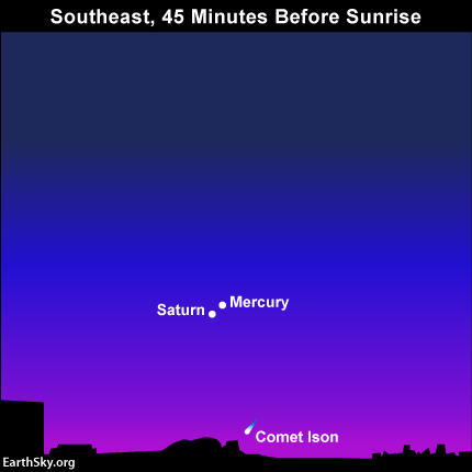 Here is Comet ISON Monday morning, November 25. See how it's even farther below Mercury and Saturn than on Sunday? It'll encounter the sun on November 28.