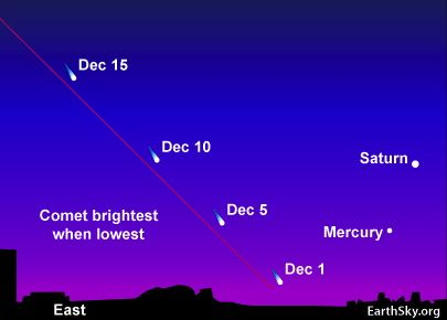 ISON best early December, east before dawn.