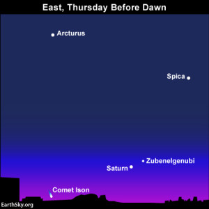 Comet Ison chart