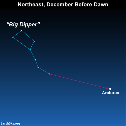 Use the Big Dipper to arc to Arcturus and then continue the arc onward to Spica and Saturn.