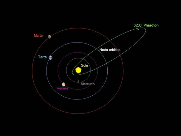 The orbital path of asteroid 3200 Phaethon, and the four inner planets of the solar system: Mercurio (Mercury), Venere (Venus), Terra (Earth) and Marte (Mars). Image credit: Wikimedia Commons