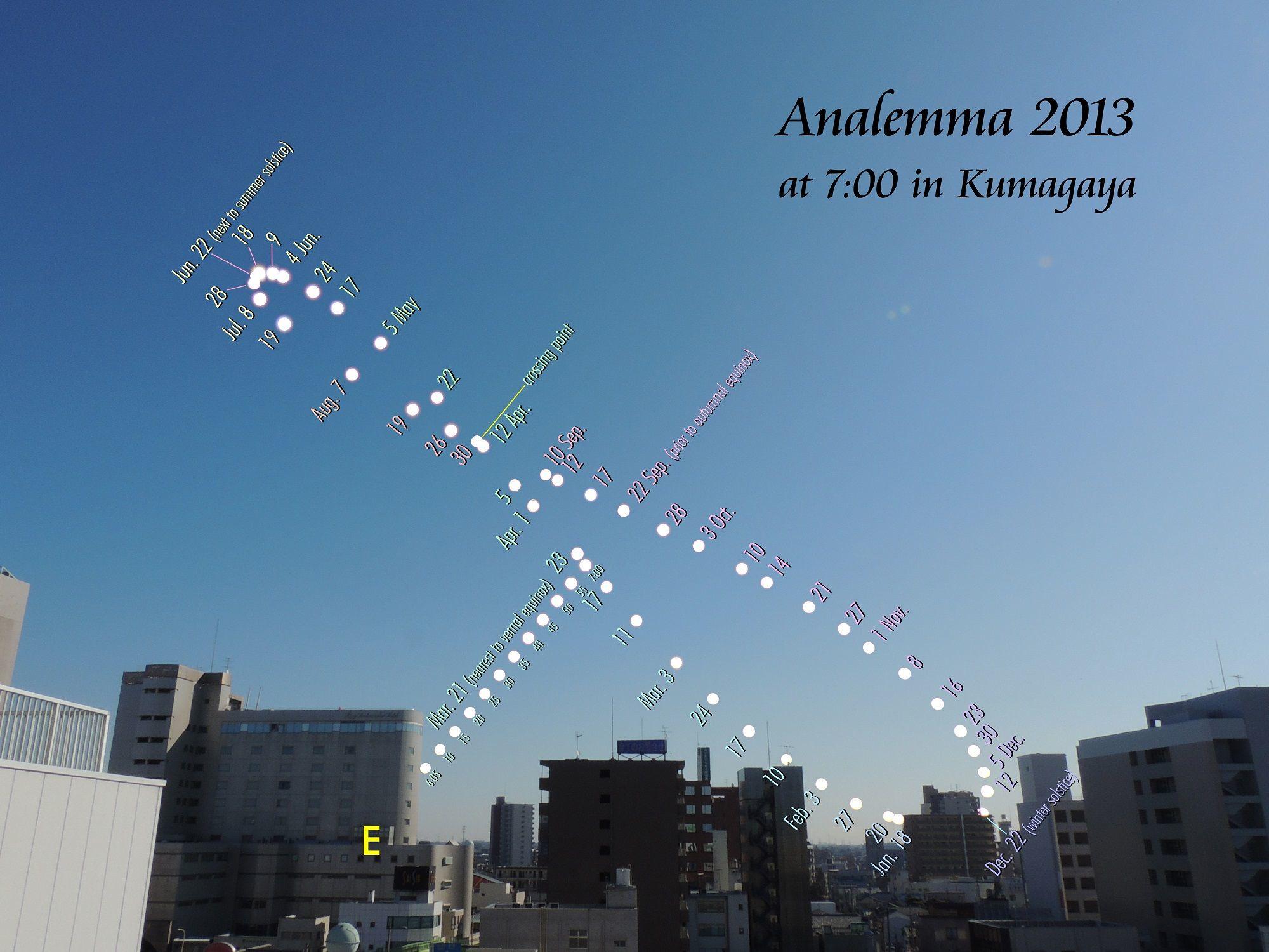 View larger. |  Analemma at 7 a.m. in Kumagaya, Saitama, Japan during 2013. Photographed by Masayuki Shiraishi. Used with permission and thanks.