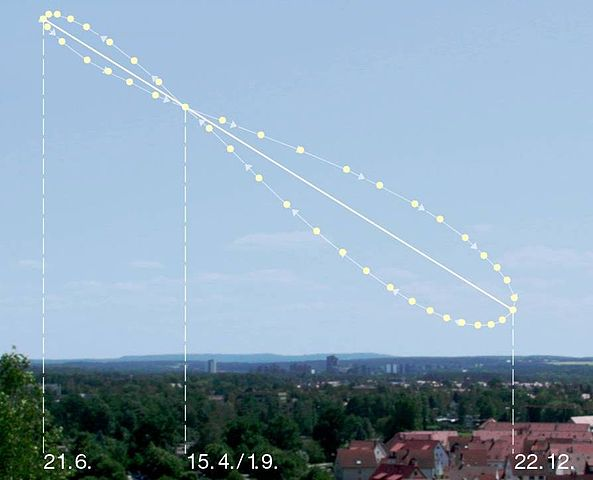 View larger. Computed position of the sun looking eastward at the same time each morning from the Northern Hemisphere.  December solstice point at lower right and June solstice point at upper left. Solar days are longer than 24 hours long at the solstices, yet less than 24 hours long at the equinoxes.  Roughly midway between a solstice and an equinox, or vice versa, the solar day is exactly 24 hours long.