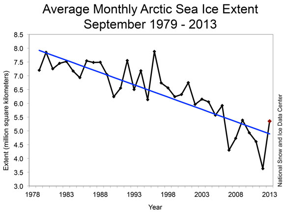 Arctic sea ice extent for the month of September during 1979 to 2013. Image Credit: National Snow and Ice Data Center.