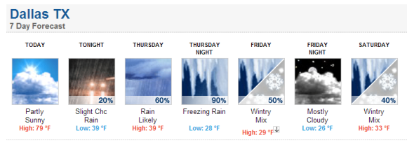 National Weather Service forecast for Dallas, Texas. Look at the extremes in just 24 hours!