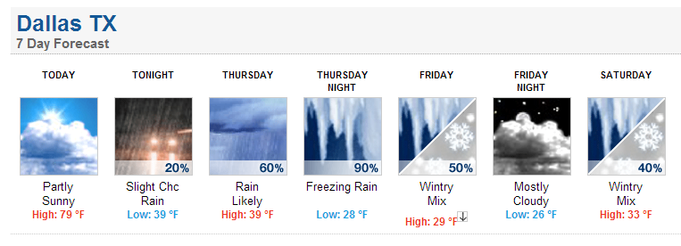 National Weather Service Forecast For Dallas Texas Look At The Extremes In Just 24