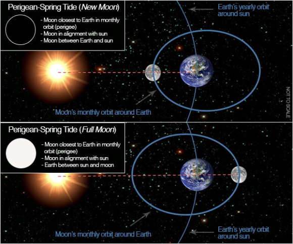 Two diagrams: Perigee on sun side of earth (new) and perigee opposite the sun (full).