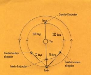 Earth's and Venus' orbits