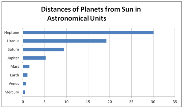 What is an astronomical unit? | Space | EarthSky