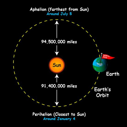 Diagram showing Earth's orbit with closest and farthest points for the year marked.