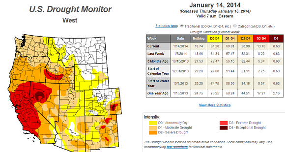 Nearly 60% of the U.S. West is experiencing drought conditions. Image Credit: U.S. Drought Monitor