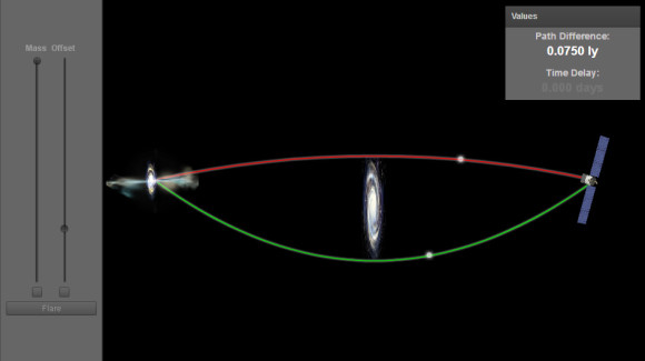 Still unclear about gravitational lenses? This interactive illustrates an intervening galaxy can act as a lens, to create a pair of images from a single object. Image via NASA's Goddard Space Flight Center.