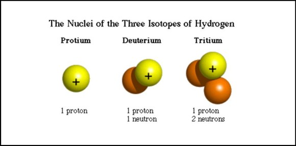 isotopes carbon dating