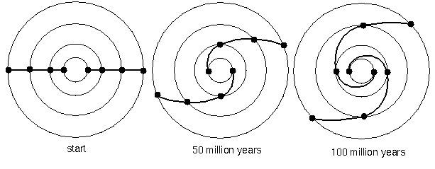 Si può dire che l'intera galassia ruota, o gira, ma diverse parti della galassia ruotano intorno al centro a ritmi diversi. Immagine via astronomynotes.com.