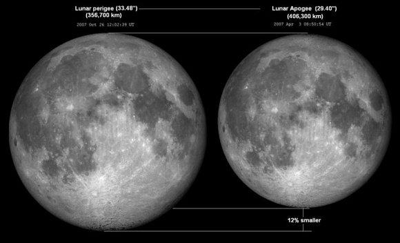 Two full moons side by side, one perceptibly larger than the other.