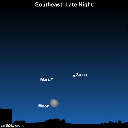 Waning moon, planet Mars, star Spica again on February 19 Read more