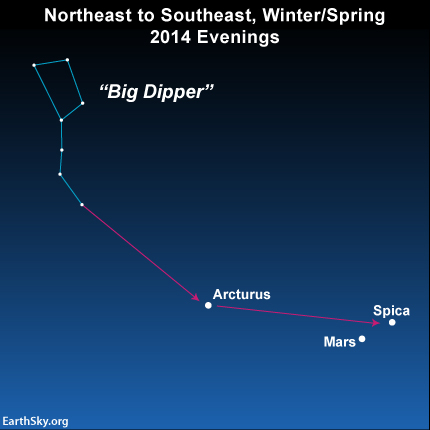 At northerly latitudes, use the Big Dipper to find the star Spica and the planet Mars.