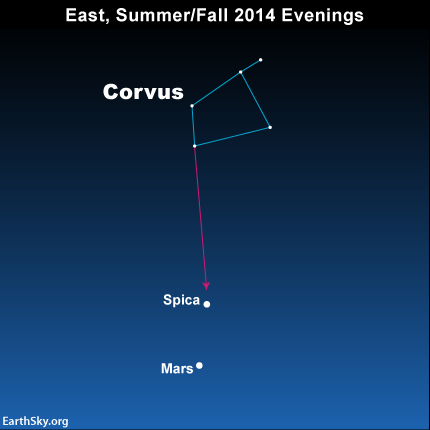From southerly latitudes, use the constellation Corvus to locate Spica and Mars.
