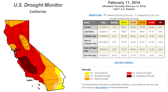 Drought continues across California with nearly 92% of the state experiencing a severe drought or worse. Image Credit: U.S. Drought Monitor