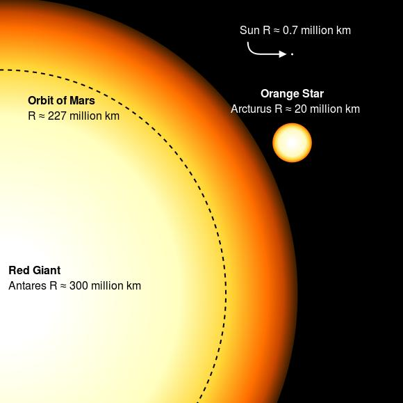 Contrasing the supergiant red star Antares with the gaint star Arcturus and our sun. Image credit: Wikipedia